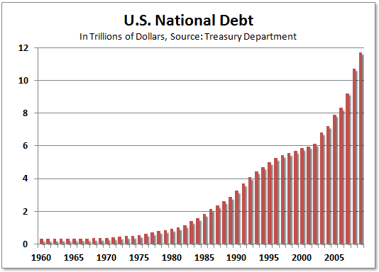 united states debt in which they Debt crisis in united states of america both to the nations of the world and the government if they continue to borrow money from other nations.